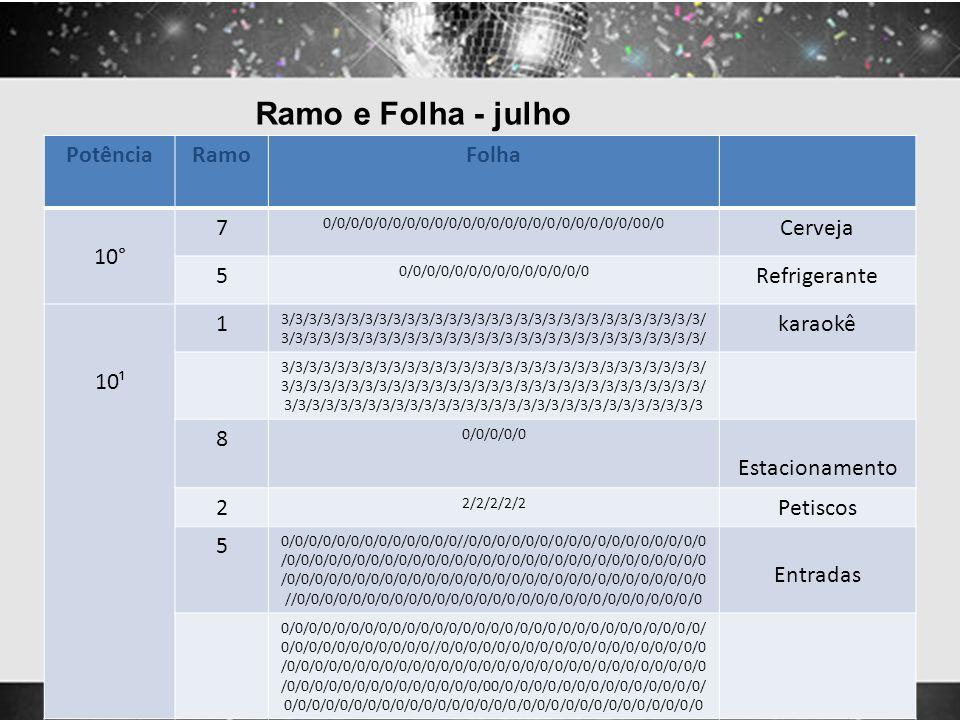 Ramo e Folha - julho PotênciaRamoFolha 10° 7 0/0/0/0/0/0/0/0/0/0/0/0/0/0/0/0/0/0/0/0/0/0/00/0 Cerveja 5 0/0/0/0/0/0/0/0/0/0/0/0/0/0 Refrigerante 10¹ 1