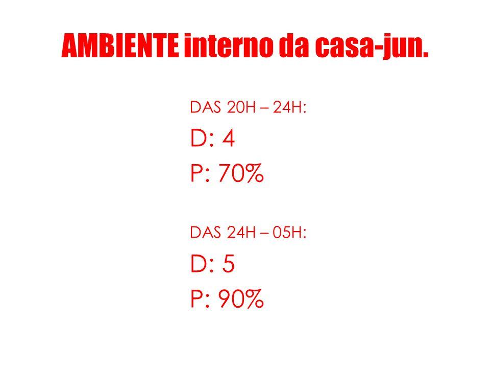AMBIENTE interno da casa-jun. DAS 20H – 24H: D: 4 P: 70% DAS 24H – 05H: D: 5 P: 90%