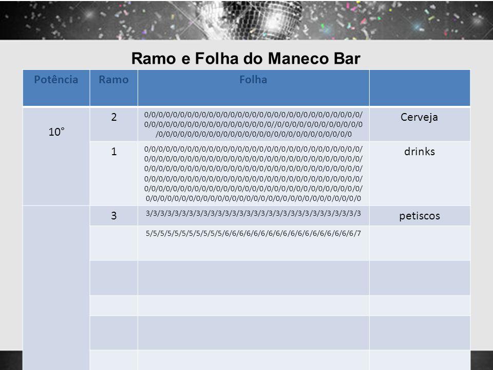 Ramo e Folha do Maneco Bar PotênciaRamoFolha 10° 2 0/0/0/0/0/0/0/0/0/0/0/0/0/0/0/0/0/0/0/0/0/0/0/0/0/0/0/0/0/0/ 0/0/0/0/0/0/0/0/0/0/0/0/0/0/0/0/0/0//0