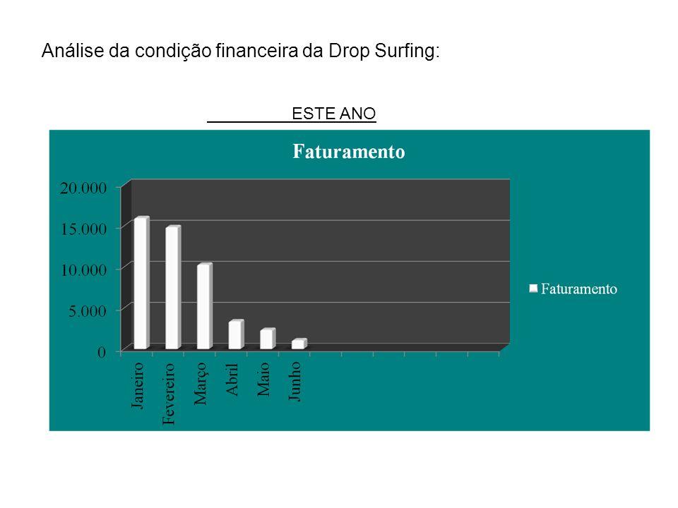ESTE ANO Análise da condição financeira da Drop Surfing: