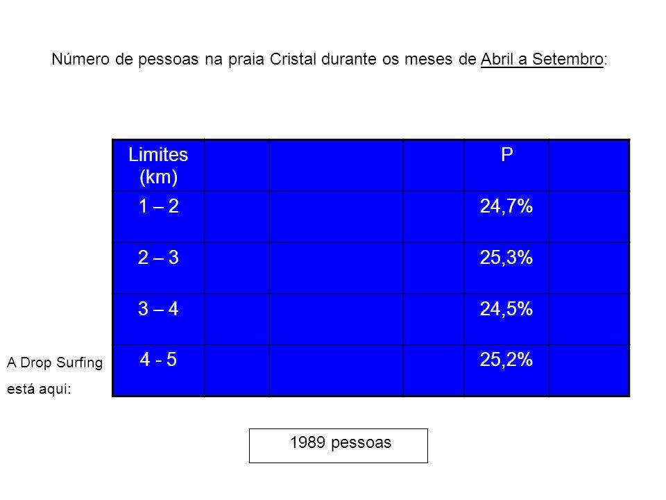 Limites (km) P 1 – 224,7% 2 – 325,3% 3 – 424,5% 4 - 525,2% Número de pessoas na praia Cristal durante os meses de Abril a Setembro: 1989 pessoas A Dro