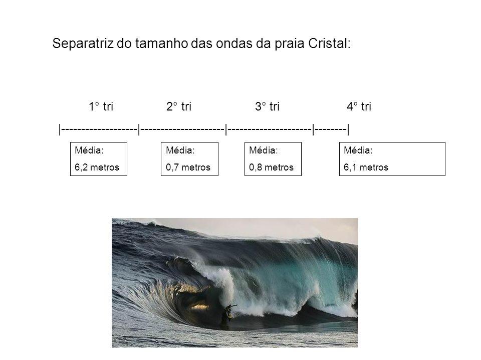 Separatriz do tamanho das ondas da praia Cristal: 1° tri 2° tri 3° tri 4° tri 1° tri 2° tri 3° tri 4° tri |-------------------|---------------------|-