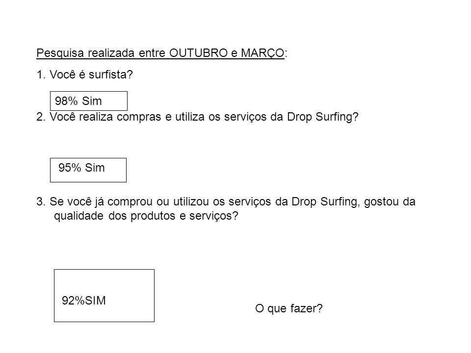 Pesquisa realizada entre OUTUBRO e MARÇO: 1. Você é surfista? 2. Você realiza compras e utiliza os serviços da Drop Surfing? 3. Se você já comprou ou