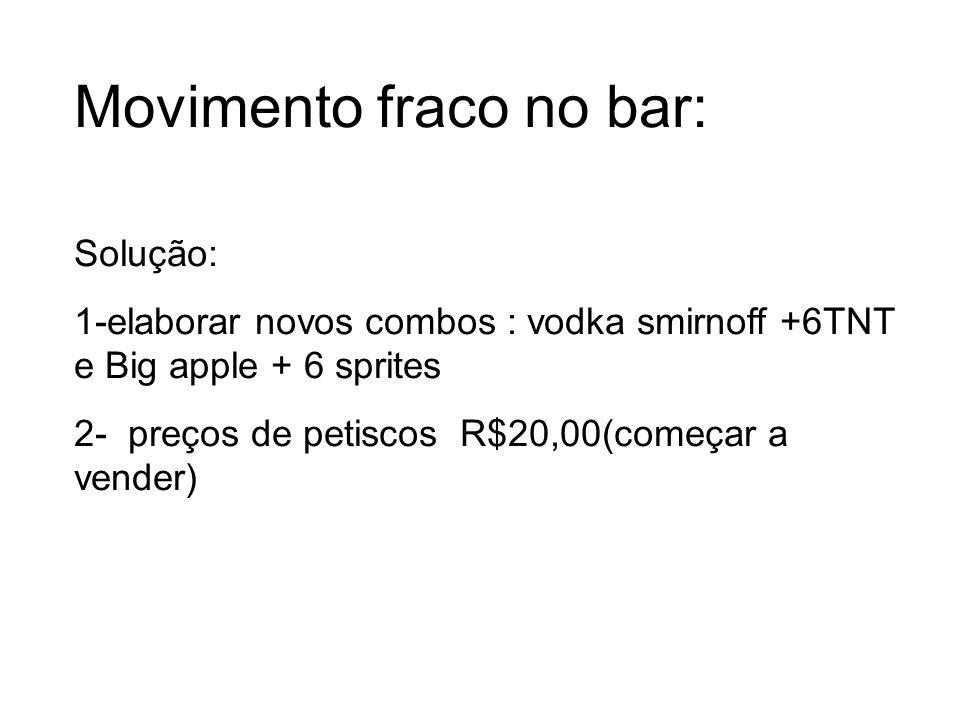 Movimento fraco no bar: Solução: 1-elaborar novos combos : vodka smirnoff +6TNT e Big apple + 6 sprites 2- preços de petiscos R$20,00(começar a vender