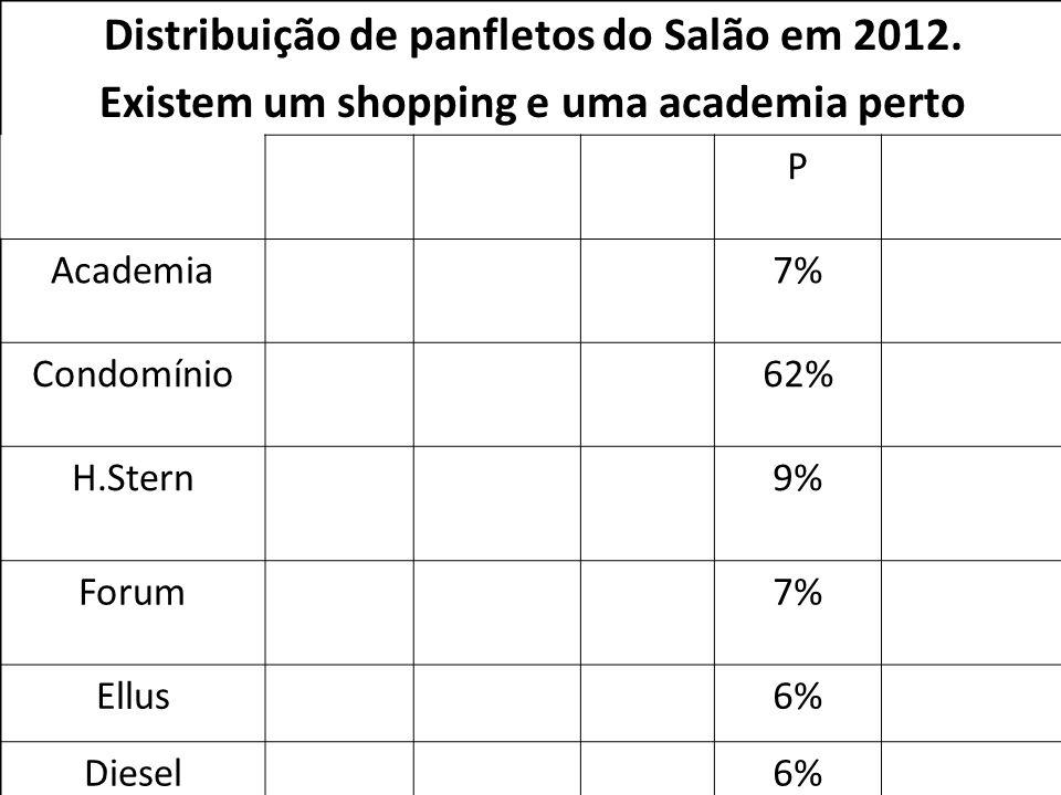 Distribuição de panfletos do Salão em 2012. Existem um shopping e uma academia perto P Academia7% Condomínio62% H.Stern9% Forum7% Ellus6% Diesel6%