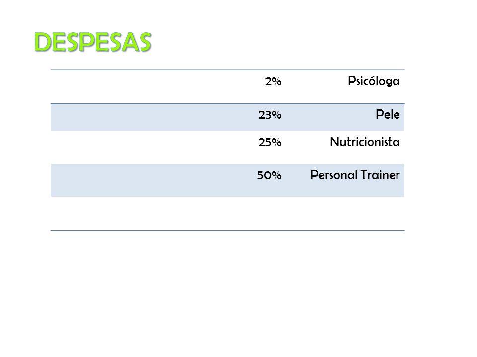 2%Psicóloga 23%Pele 25%Nutricionista 50%Personal Trainer