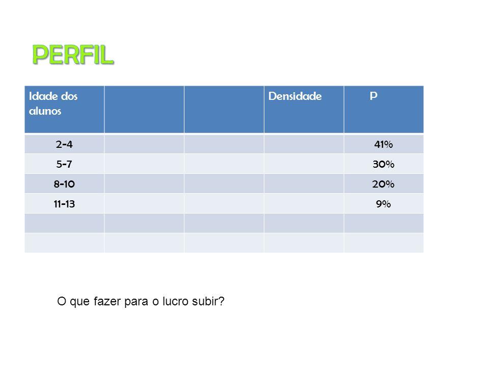 Idade dos alunos Densidade P 2-441% 5-730% 8-1020% 11-139% O que fazer para o lucro subir?