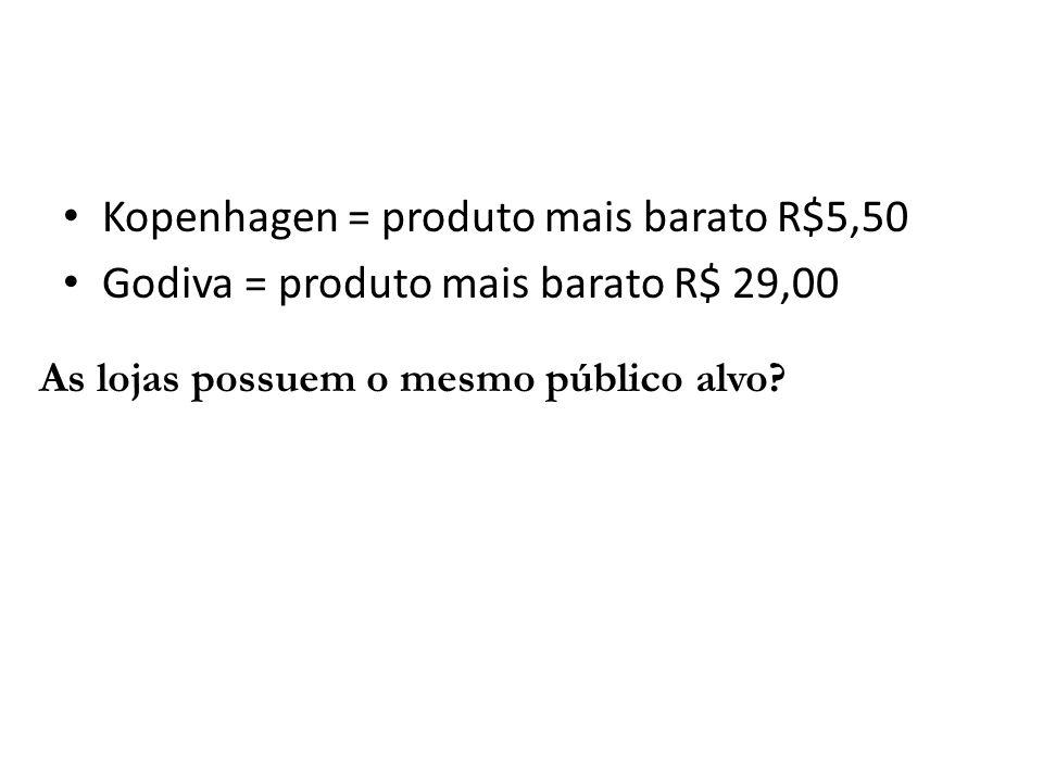 As lojas possuem o mesmo público alvo? Kopenhagen = produto mais barato R$5,50 Godiva = produto mais barato R$ 29,00