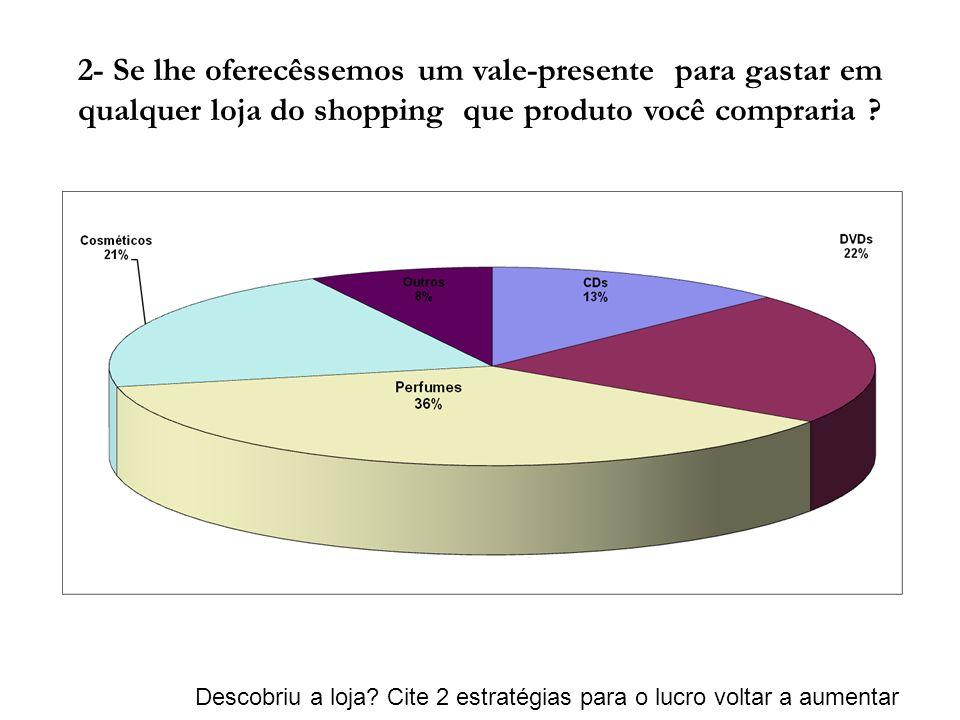 2- Se lhe oferecêssemos um vale-presente para gastar em qualquer loja do shopping que produto você compraria ? Descobriu a loja? Cite 2 estratégias pa
