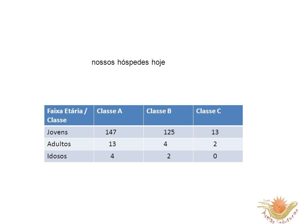 Faixa Etária / Classe Classe AClasse BClasse C Jovens 147 125 13 Adultos 13 4 2 Idosos 4 2 0 nossos hóspedes hoje