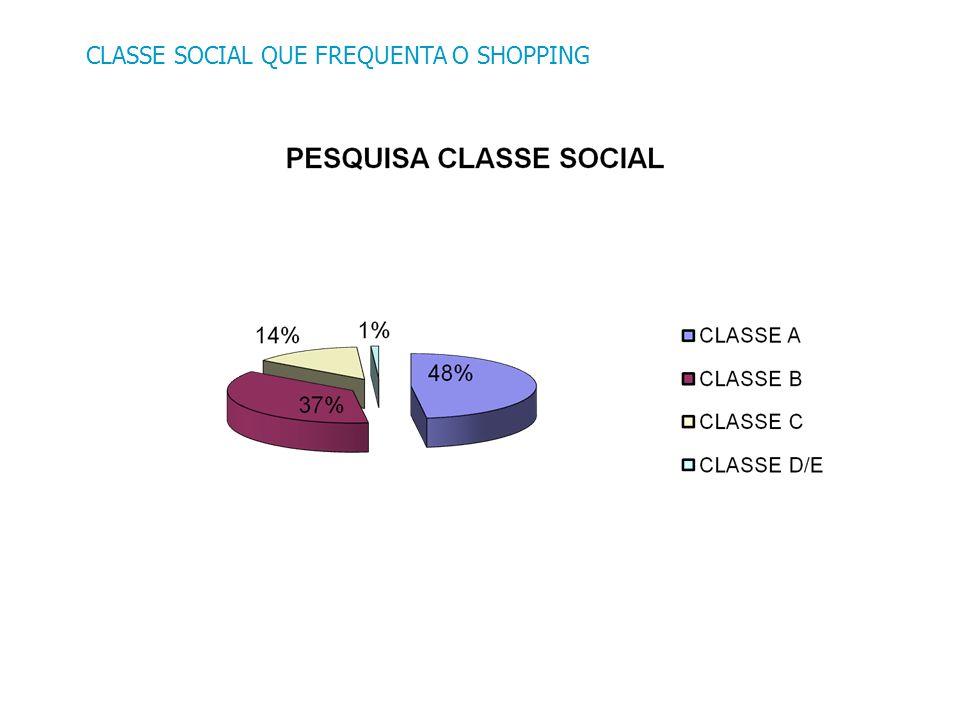 CLASSE SOCIAL QUE FREQUENTA O SHOPPING