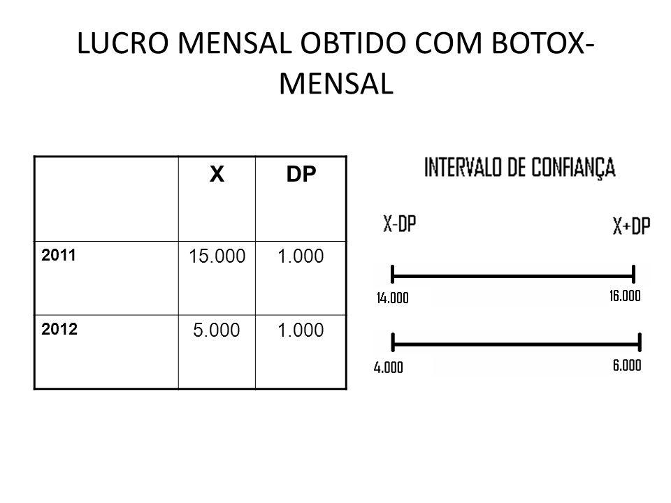 LUCRO MENSAL OBTIDO COM BOTOX- MENSAL XDP 2011 15.0001.000 2012 5.0001.000