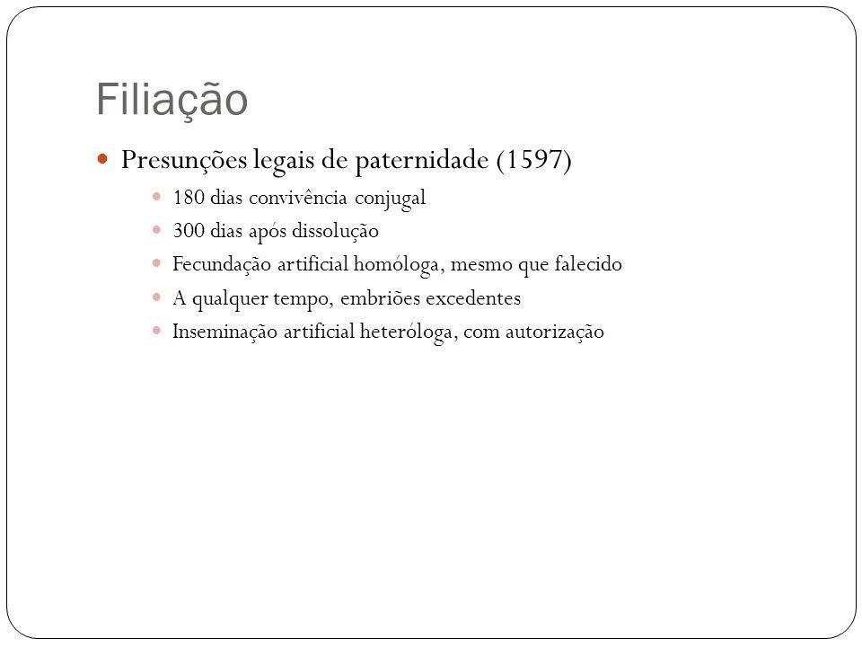Filiação Presunções legais de paternidade (1597) 180 dias convivência conjugal 300 dias após dissolução Fecundação artificial homóloga, mesmo que fale