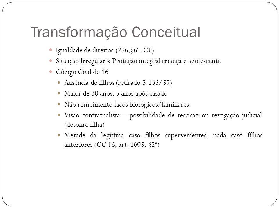 Transformação Conceitual Igualdade de direitos (226,§6º, CF) Situação Irregular x Proteção integral criança e adolescente Código Civil de 16 Ausência