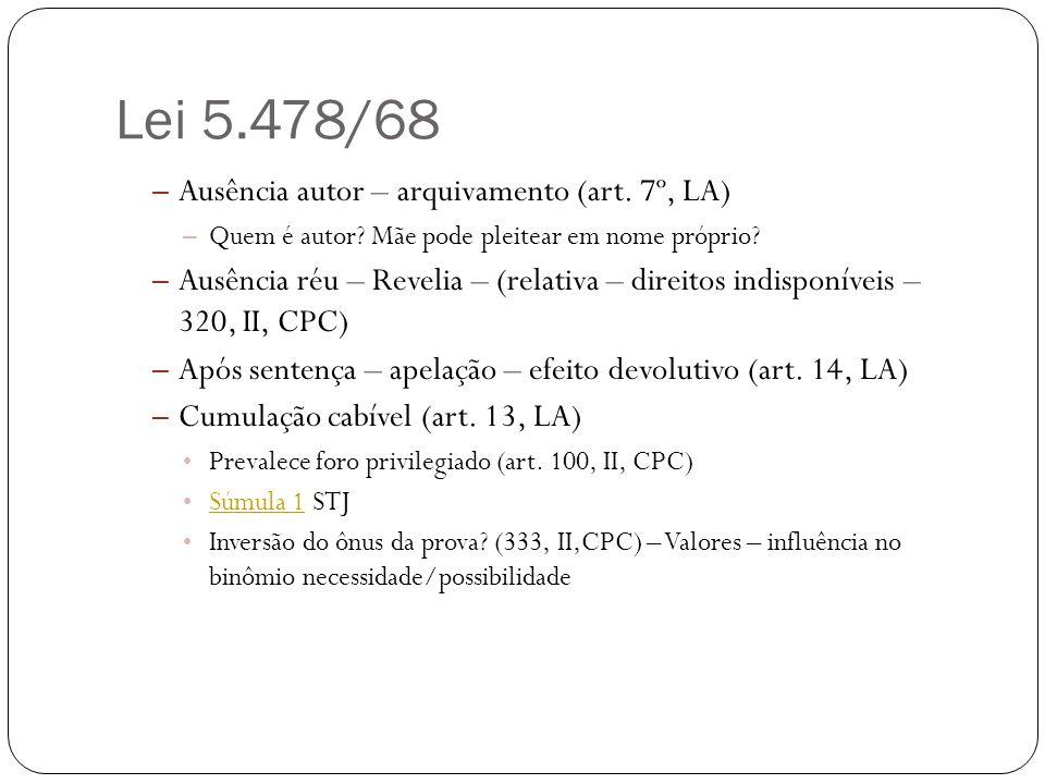 Lei 5.478/68 – Ausência autor – arquivamento (art. 7º, LA) – Quem é autor? Mãe pode pleitear em nome próprio? – Ausência réu – Revelia – (relativa – d