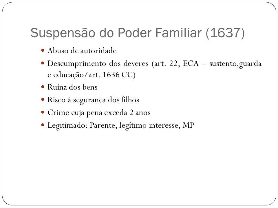 Suspensão do Poder Familiar (1637) Abuso de autoridade Descumprimento dos deveres (art. 22, ECA – sustento,guarda e educação/art. 1636 CC) Ruína dos b