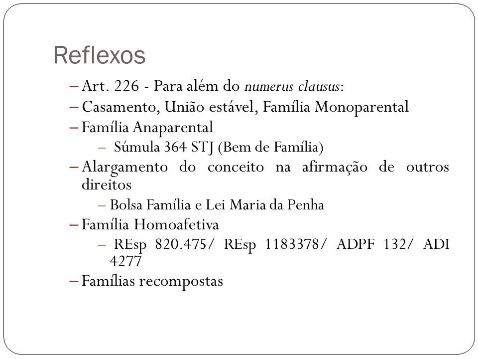 Reflexos – Art. 226 - Para além do numerus clausus: – Casamento, União estável, Família Monoparental – Família Anaparental – Súmula 364 STJ (Bem de Fa