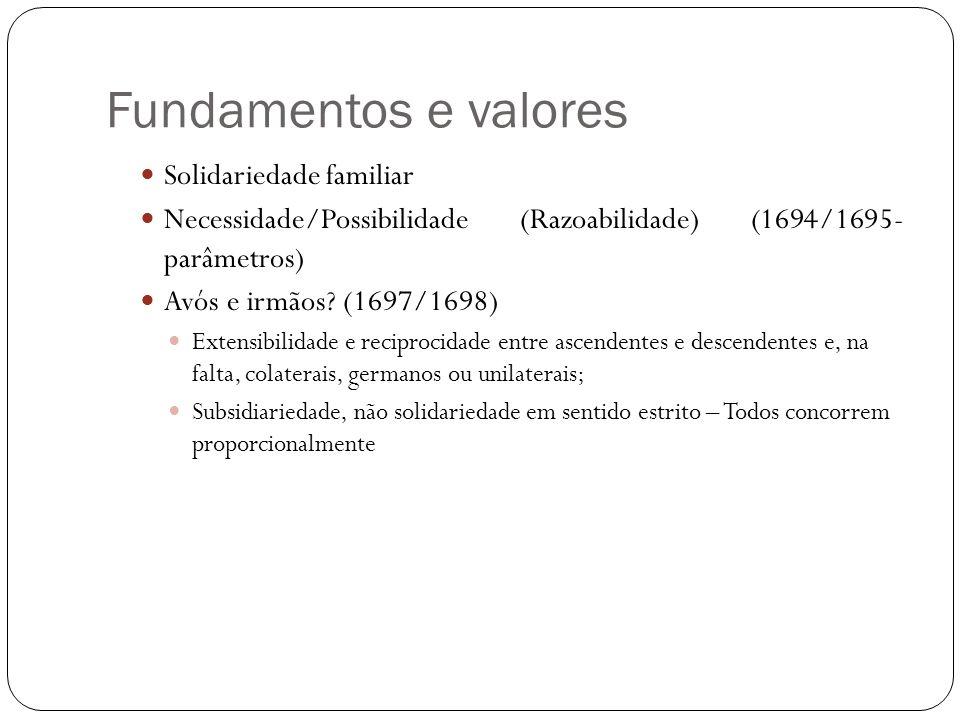 Fundamentos e valores Solidariedade familiar Necessidade/Possibilidade (Razoabilidade) (1694/1695- parâmetros) Avós e irmãos? (1697/1698) Extensibilid
