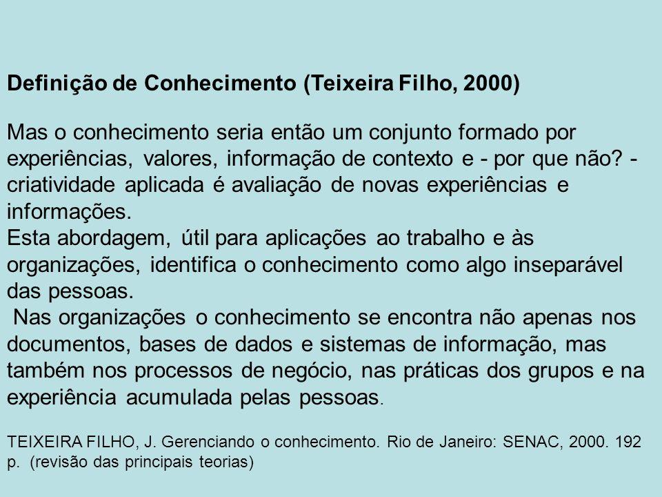 Definição de Conhecimento (Teixeira Filho, 2000) Mas o conhecimento seria então um conjunto formado por experiências, valores, informação de contexto