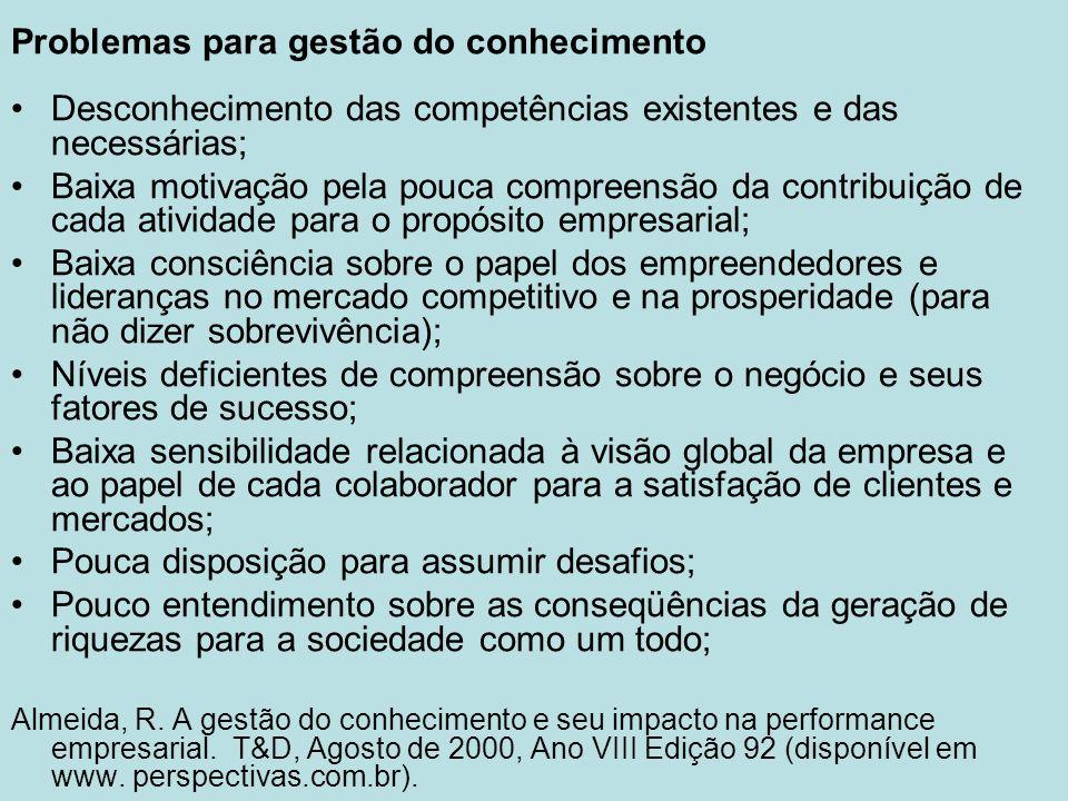Problemas para gestão do conhecimento Desconhecimento das competências existentes e das necessárias; Baixa motivação pela pouca compreensão da contrib