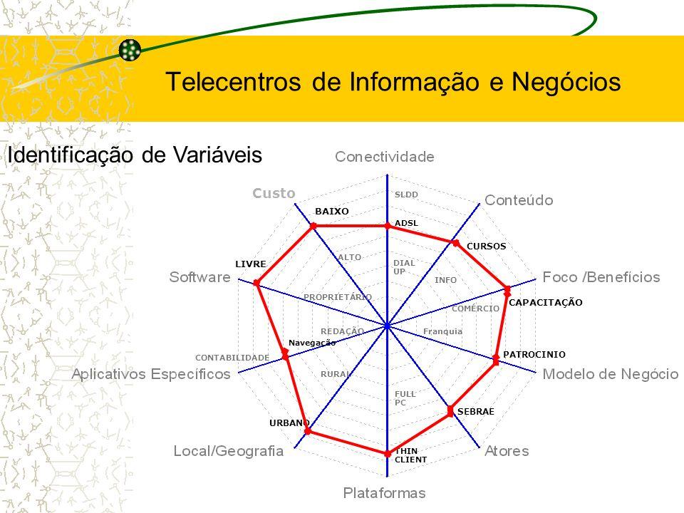 THIN CLIENT FULL PC ADSL Custo SLDD DIAL UP REDAÇÃOFranquia CONTABILIDADE Navegação CURSOS INFO SEBRAE URBANO RURAL LIVRE PROPRIETÁRIO ALTO BAIXO PATR