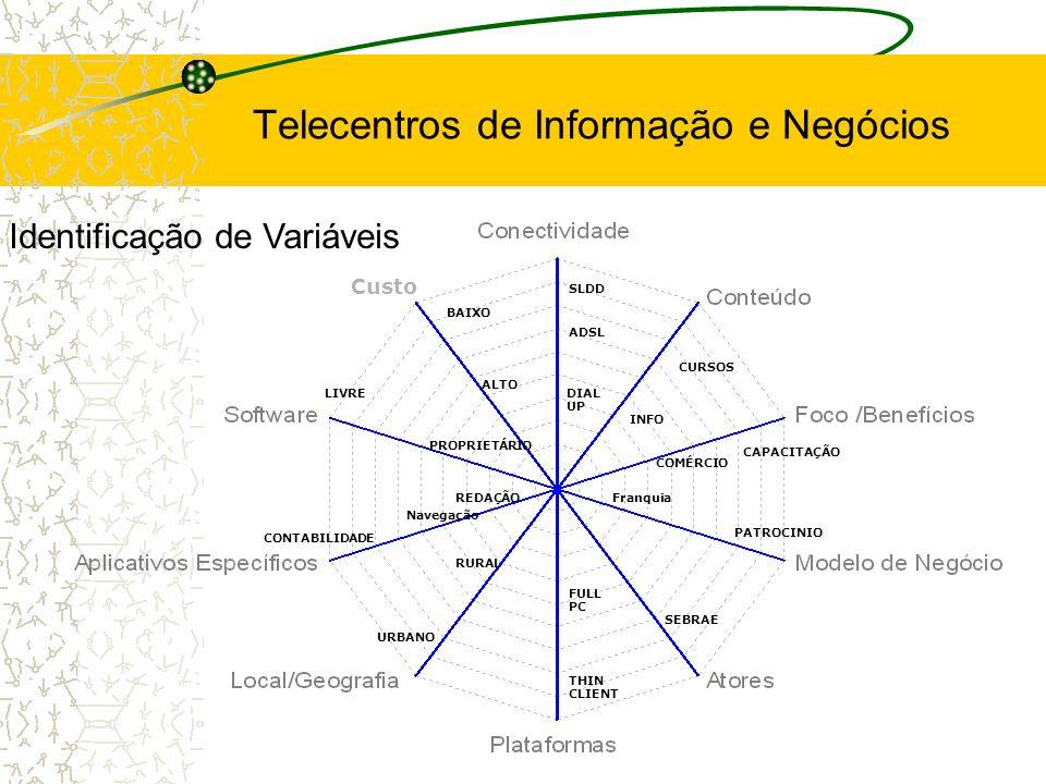 THIN CLIENT FULL PC ADSL Custo SLDD DIAL UP REDAÇÃOFranquia CONTABILIDADE Navegação CURSOS INFO SEBRAE URBANO RURAL LIVRE PROPRIETÁRIO ALTO BAIXO PATROCINIO CAPACITAÇÃO COMÉRCIO Identificação de Variáveis Telecentros de Informação e Negócios