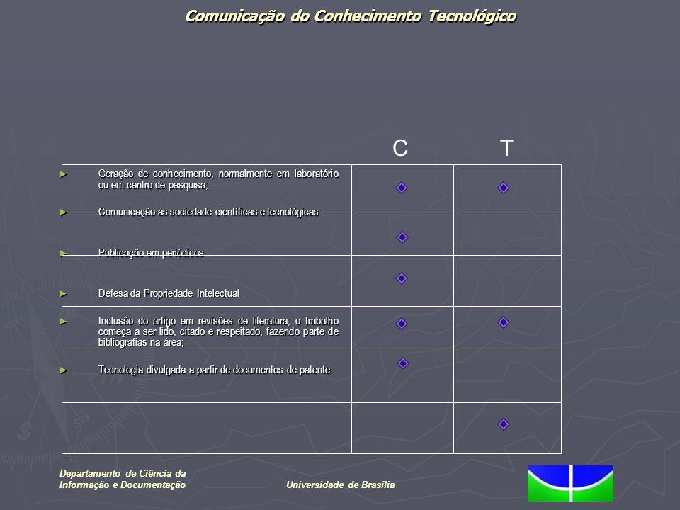 Comunicação do Conhecimento Tecnológico Departamento de Ciência da Informação e DocumentaçãoUniversidade de Brasília Geração de conhecimento, normalme