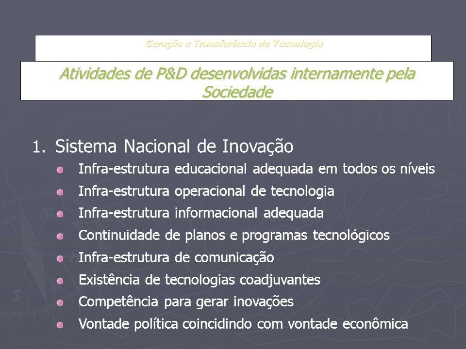 Geração e Transferência de Tecnologia Atividades de P&D desenvolvidas internamente pela Sociedade 1. Sistema Nacional de Inovação Infra-estrutura educ
