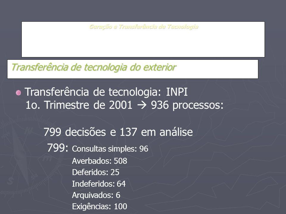 Geração e Transferência de Tecnologia Transferência de tecnologia do exterior Transferência de tecnologia: INPI 1o. Trimestre de 2001 936 processos: 7
