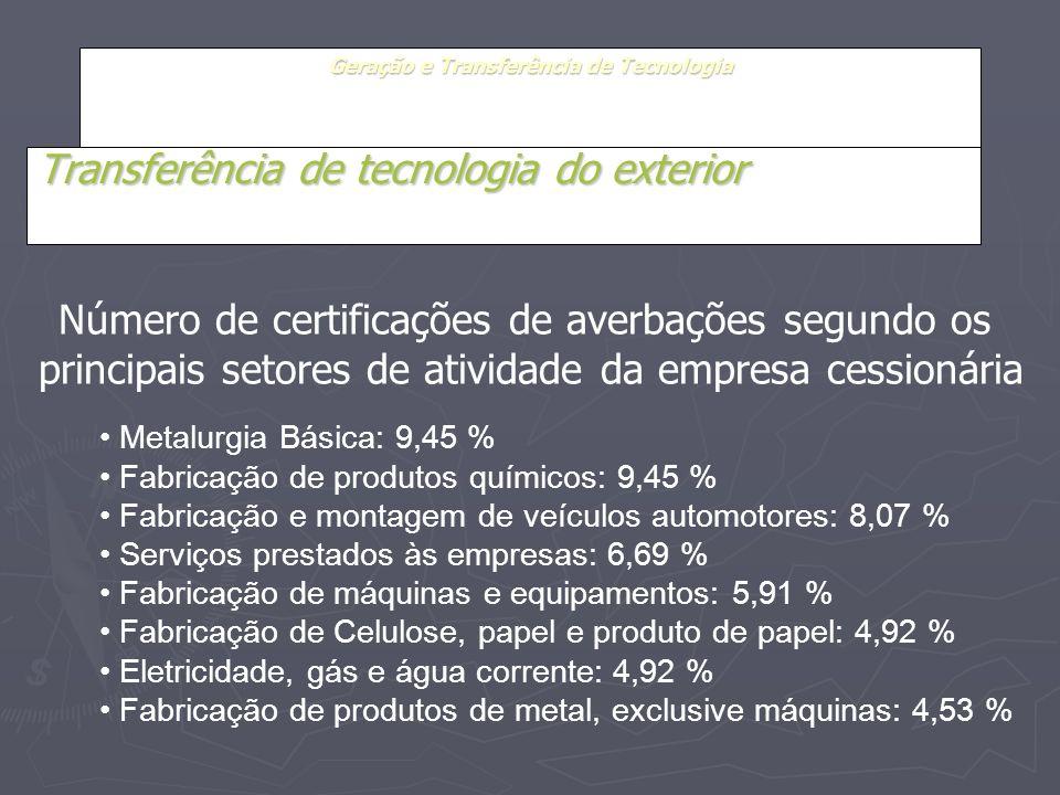 Geração e Transferência de Tecnologia Transferência de tecnologia do exterior Metalurgia Básica: 9,45 % Fabricação de produtos químicos: 9,45 % Fabric