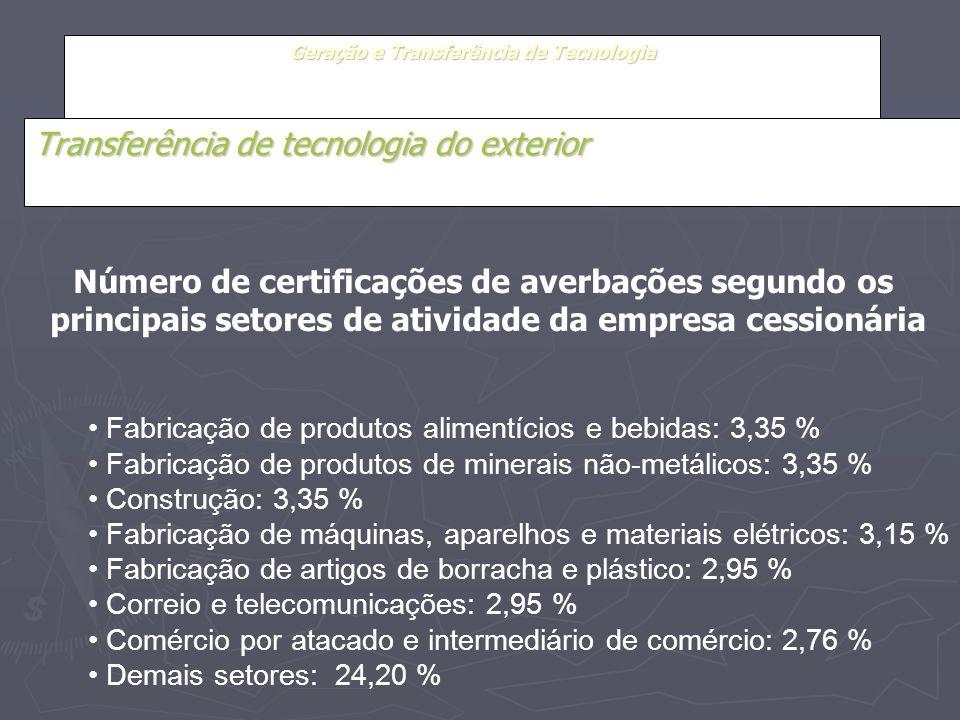 Geração e Transferência de Tecnologia Transferência de tecnologia do exterior Fabricação de produtos alimentícios e bebidas: 3,35 % Fabricação de prod