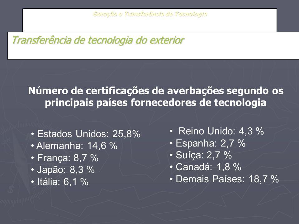 Geração e Transferência de Tecnologia Transferência de tecnologia do exterior Estados Unidos: 25,8% Alemanha: 14,6 % França: 8,7 % Japão: 8,3 % Itália