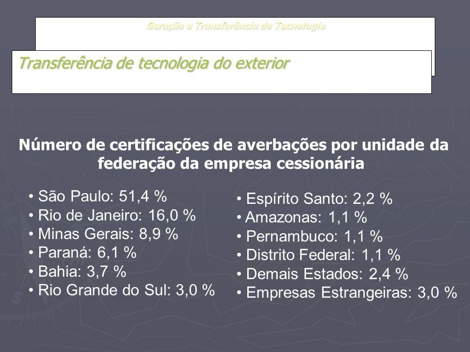Geração e Transferência de Tecnologia Transferência de tecnologia do exterior São Paulo: 51,4 % Rio de Janeiro: 16,0 % Minas Gerais: 8,9 % Paraná: 6,1