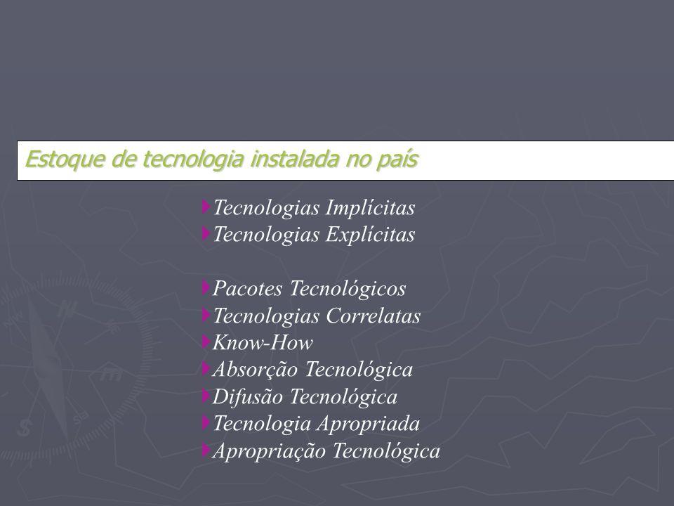 Estoque de tecnologia instalada no país Tecnologias Implícitas Tecnologias Explícitas Pacotes Tecnológicos Tecnologias Correlatas Know-How Absorção Te