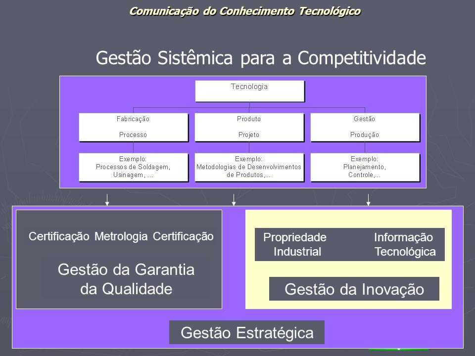 Comunicação do Conhecimento Tecnológico Departamento de Ciência da Informação e DocumentaçãoUniversidade de Brasília Gestão da Garantia da Qualidade G