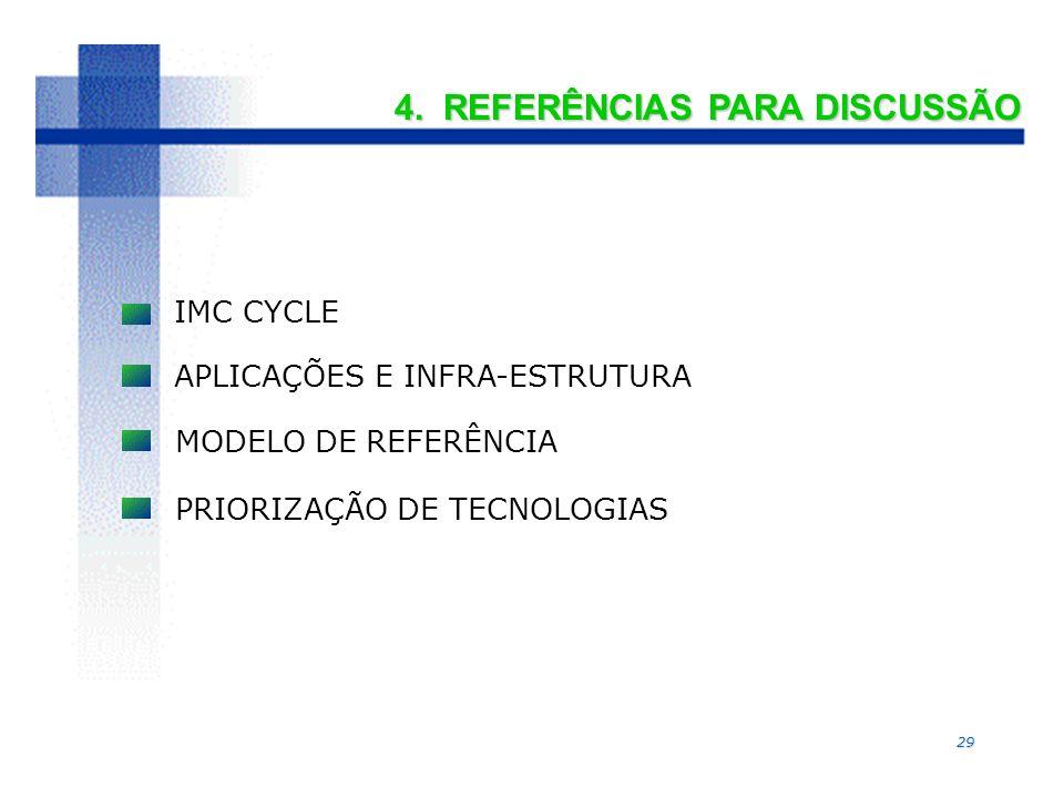 29 4. REFERÊNCIAS PARA DISCUSSÃO IMC CYCLE APLICAÇÕES E INFRA-ESTRUTURA MODELO DE REFERÊNCIA PRIORIZAÇÃO DE TECNOLOGIAS