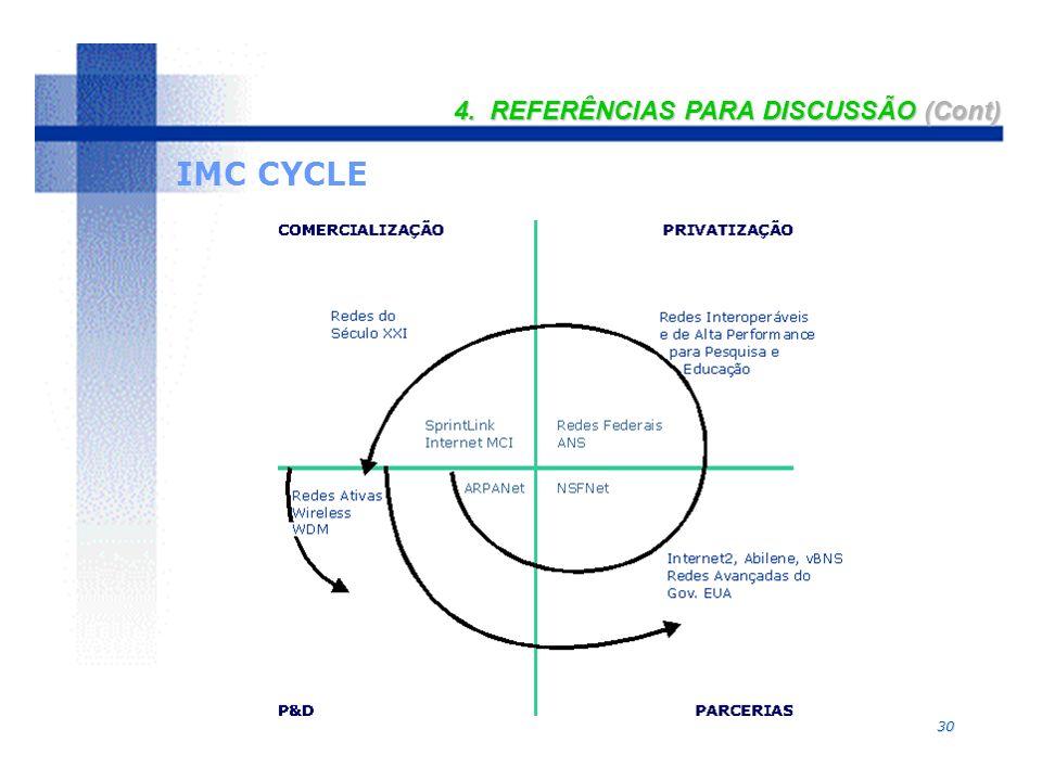 30 4. REFERÊNCIAS PARA DISCUSSÃO (Cont) IMC CYCLE