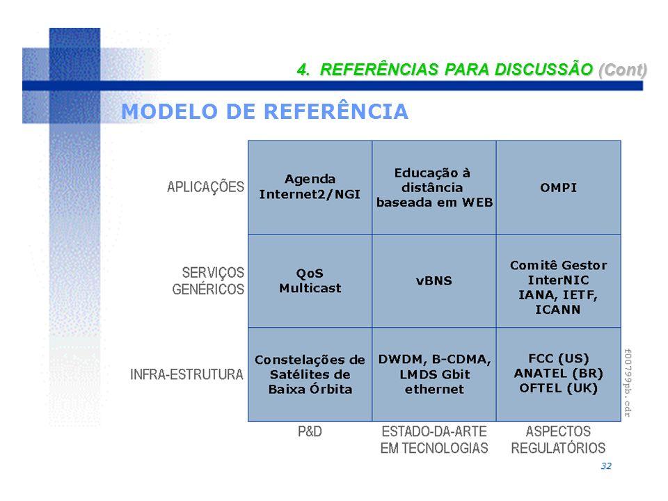 32 MODELO DE REFERÊNCIA 4. REFERÊNCIAS PARA DISCUSSÃO (Cont)