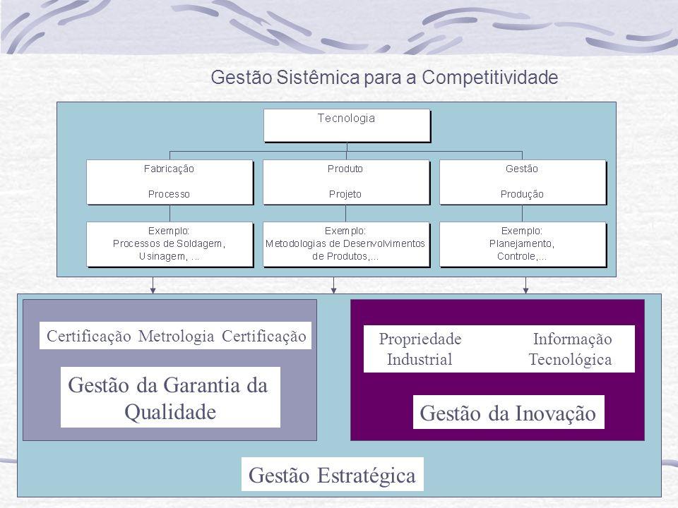 Gestão da Garantia da Qualidade Gestão da Inovação Gestão Sistêmica para a Competitividade Certificação Metrologia Certificação Propriedade Informação