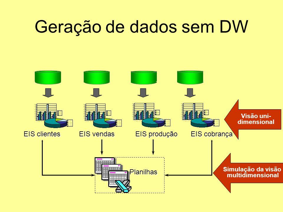 Geração de dados com DW Relatórios EIS OLAP Data Mining Visão multi- dimensional BD clientes BD produção BD vendas BD cobrança DataWarehouse Extração, Tratamento e Carga (ETL) BD externos