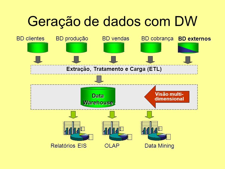 Geração de dados com DW Relatórios EIS OLAP Data Mining Visão multi- dimensional BD clientes BD produção BD vendas BD cobrança DataWarehouse Extração,