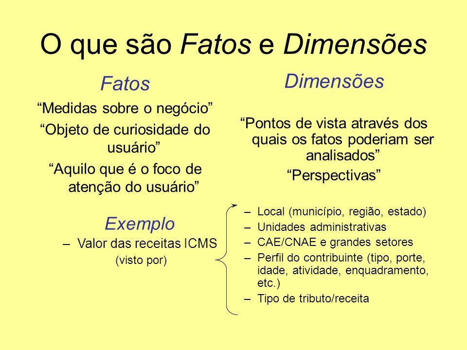 O que são Fatos e Dimensões Fatos Medidas sobre o negócio Objeto de curiosidade do usuário Aquilo que é o foco de atenção do usuário Dimensões Pontos