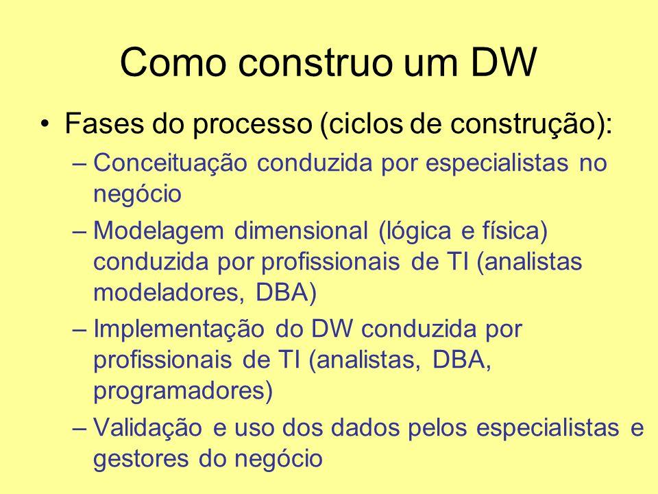 Como construo um DW Fases do processo (ciclos de construção): –Conceituação conduzida por especialistas no negócio –Modelagem dimensional (lógica e fí