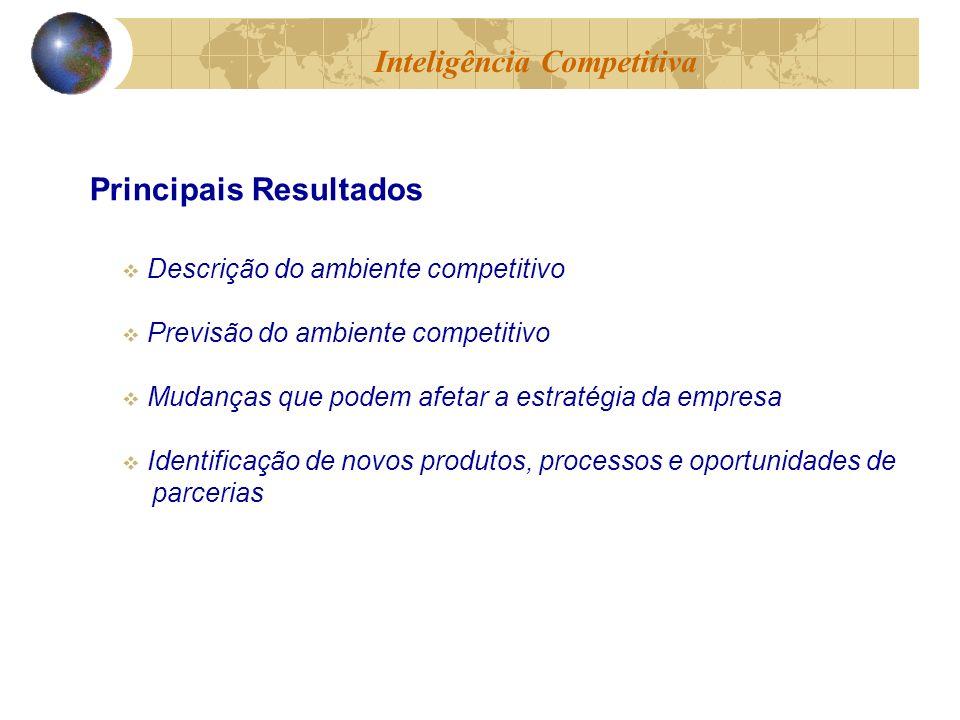 Descrição do ambiente competitivo Previsão do ambiente competitivo Mudanças que podem afetar a estratégia da empresa Identificação de novos produtos,
