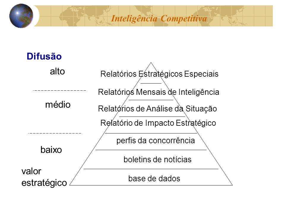 base de dados boletins de notícias perfis da concorrência Relatório de Impacto Estratégico Relatórios de Análise da Situação Relatórios Mensais de Int