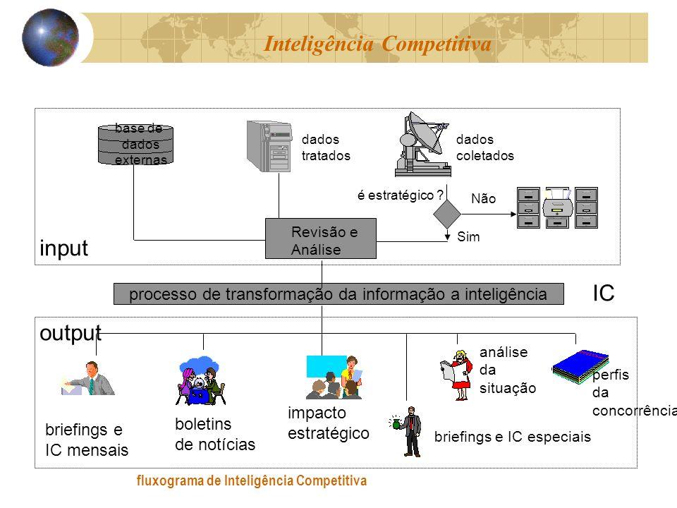 fluxograma de Inteligência Competitiva base de dados externas dados tratados dados coletados é estratégico ? Sim Não Revisão e Análise processo de tra