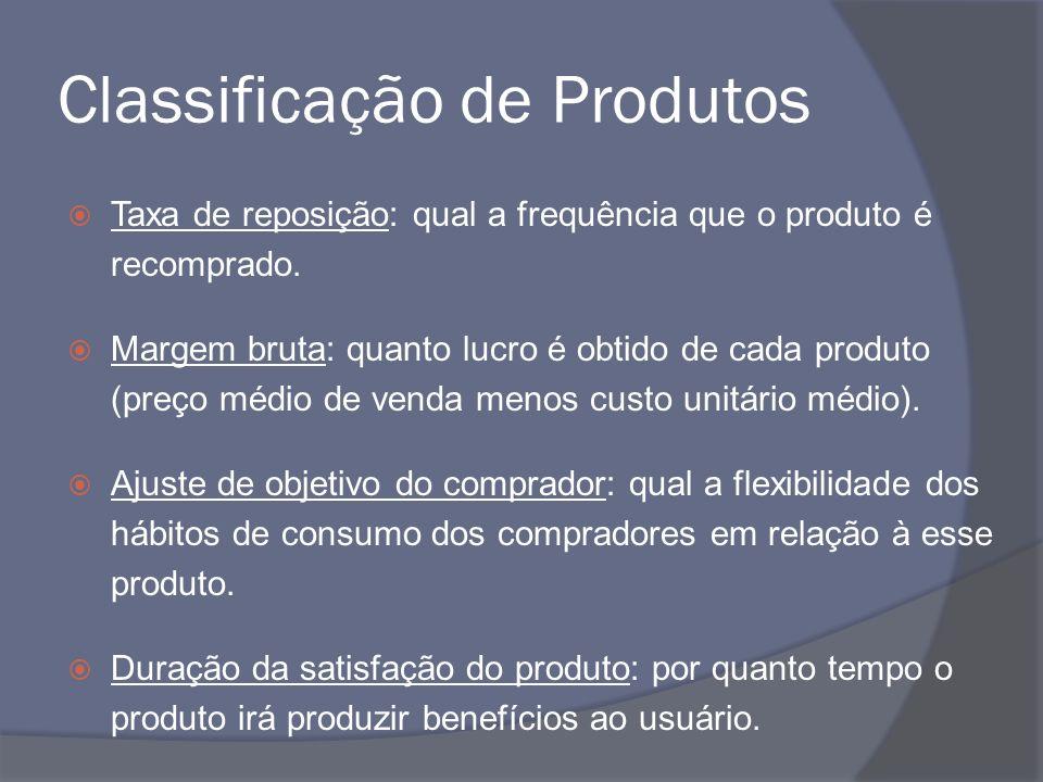 Classificação de Produtos Taxa de reposição: qual a frequência que o produto é recomprado. Margem bruta: quanto lucro é obtido de cada produto (preço
