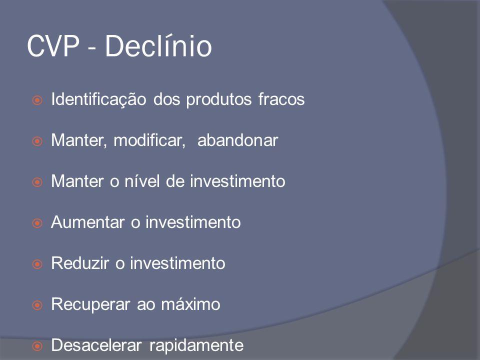 CVP - Declínio Identificação dos produtos fracos Manter, modificar, abandonar Manter o nível de investimento Aumentar o investimento Reduzir o investi