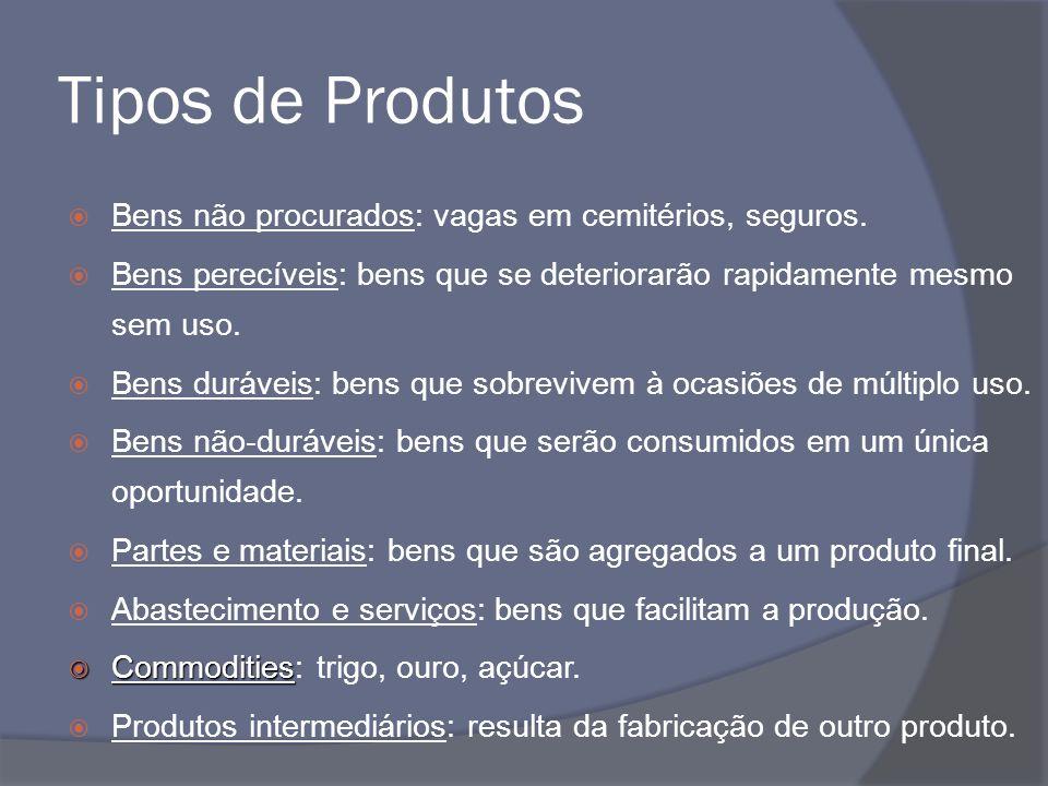 Gestão de Produto Quais produtos produzir e vender, quais novos produtos acrescentar, quais abandonar, em que estágio do ciclo de vida o produto se encontra, quantos produtos o portfólio deve ter, são apenas algumas das preocupações encontradas na Gestão de Produto