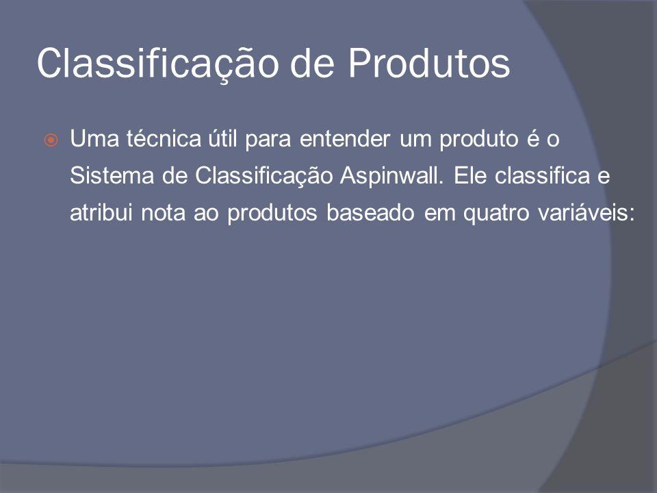 Classificação de Produtos Uma técnica útil para entender um produto é o Sistema de Classificação Aspinwall. Ele classifica e atribui nota ao produtos